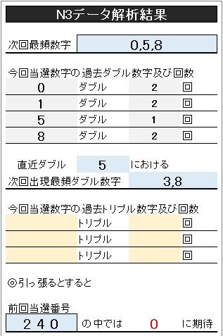 ナンバーズ 3 結果